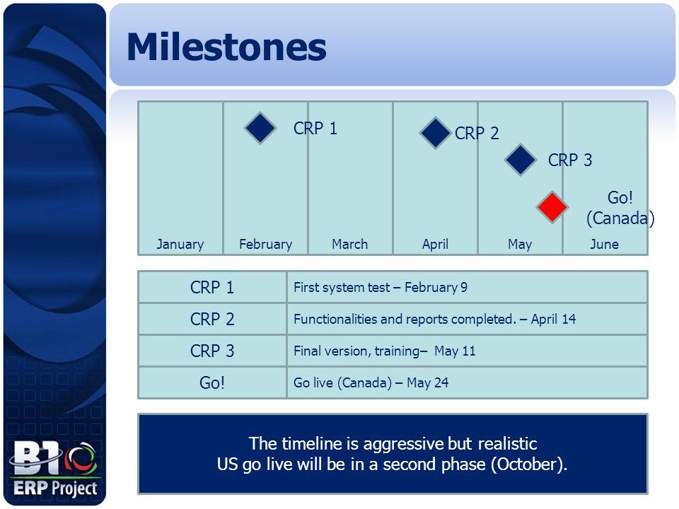 Milestones JanuaryFebruaryMarchAprilMayJune CRP 1 CRP 2 Go! (Canada) CRP 3 CRP 1 CRP 2 CRP 3 Go! First system test – February 9 Functionalities and re