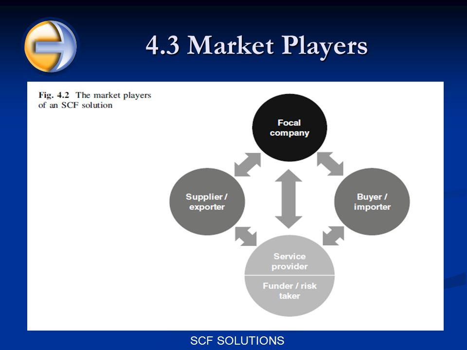 SCF SOLUTIONS 4.3.1 Focal Company 特点: 特点: 1 the primary drivers of SCF 1 the primary drivers of SCF 2 exporter (supplier) & importer (buyer) 2 exporter (supplier) & importer (buyer) 3 mostly large 3 mostly large SCF solutions require a certain size SCF solutions require a certain size ( efficient and profitable) ( efficient and profitable) Eg: IBM Lenovo Eg: IBM Lenovo