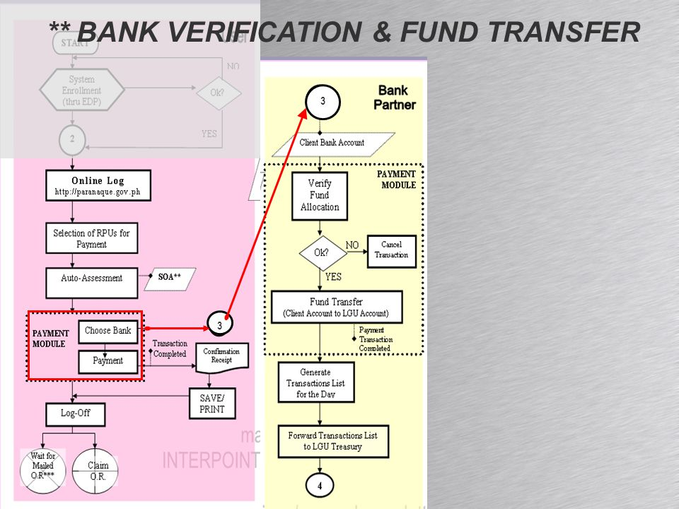 ** BANK VERIFICATION & FUND TRANSFER 3 3