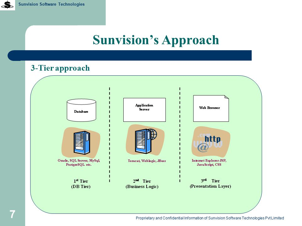 Sunvision Software Technologies Proprietary and Confidential Information of Sunvision Software Technologies Pvt Limited 8 Sunvision's Approach Option#1 : Multi Location Application and DB server at main location and remote user access the application through broadband (public IP), lease-line etc.