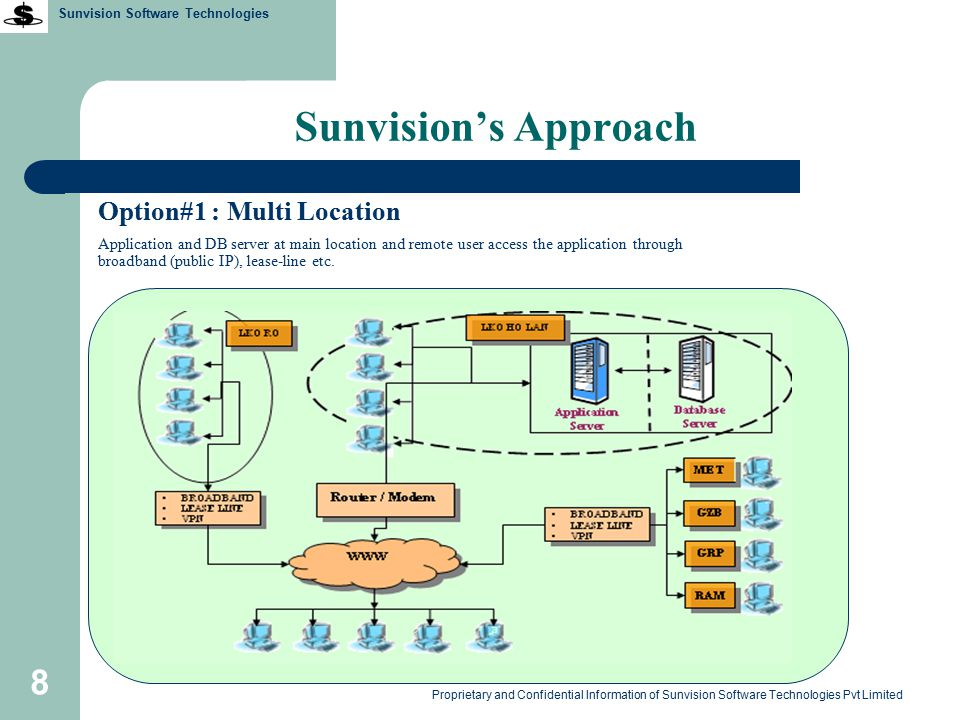 Sunvision Software Technologies Proprietary and Confidential Information of Sunvision Software Technologies Pvt Limited 29 Hostel Manager