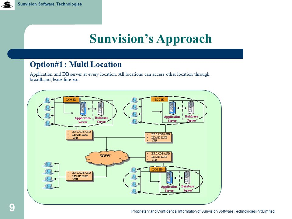 Sunvision Software Technologies Proprietary and Confidential Information of Sunvision Software Technologies Pvt Limited 30 Transport Manager This module covers all activities for transport management 1.Vehicle management 2.Vehicle scheduling 3.Vehicle contract management 4.Vehicle location tracking provided vehicles are GPS enabled 5.Root stoppage configuration 6.Student stoppage configuration 7.Vehicle Trip information 8.View route wise information 9.View stoppage wise information 10.View stoppage timing 11.View Student stoppage 12.View trip information