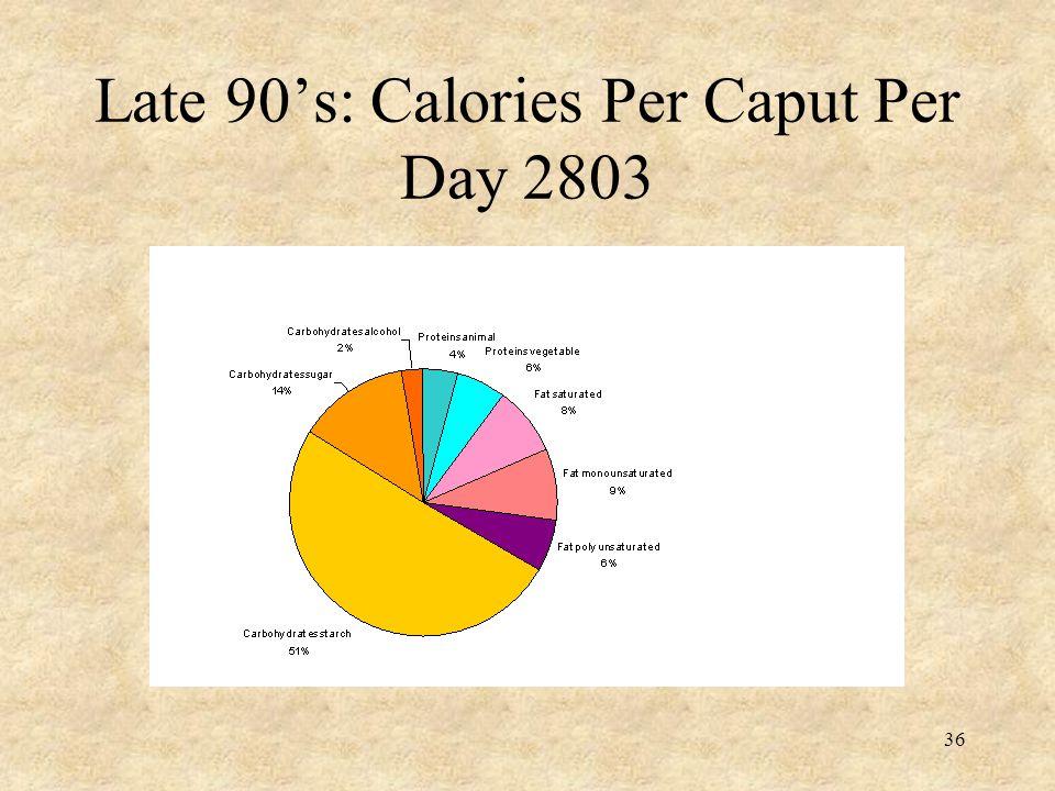 36 Late 90's: Calories Per Caput Per Day 2803