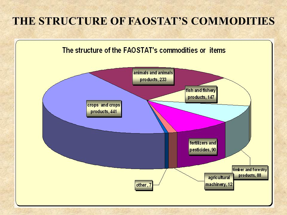 7 THE STRUCTURE OF FAOSTAT'S COMMODITIES
