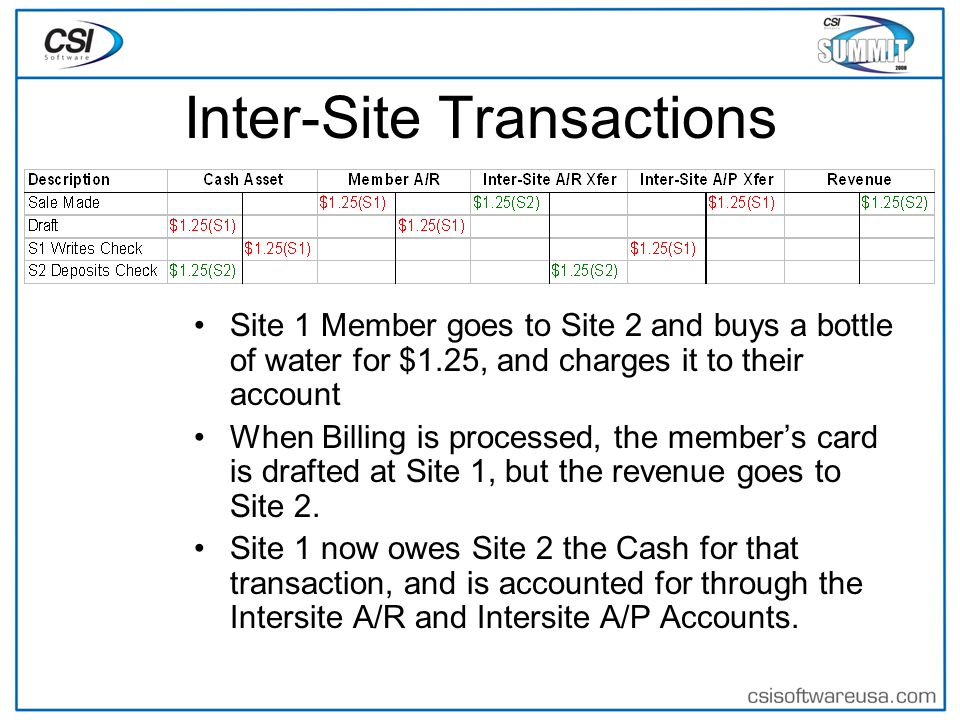 Inter-Site Transactions Site 1 Member goes to Site 2 and buys a bottle of water for $1.25, and charges it to their account When Billing is processed, the member's card is drafted at Site 1, but the revenue goes to Site 2.