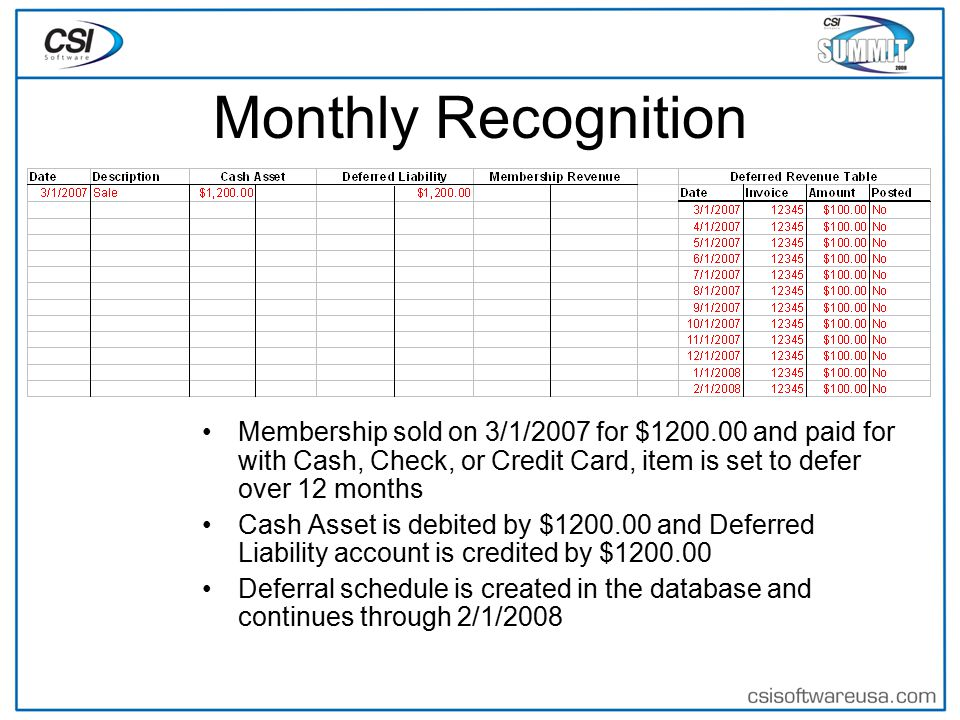 Monthly Recognition Membership sold on 3/1/2007 for $1200.00 and paid for with Cash, Check, or Credit Card, item is set to defer over 12 months Cash Asset is debited by $1200.00 and Deferred Liability account is credited by $1200.00 Deferral schedule is created in the database and continues through 2/1/2008