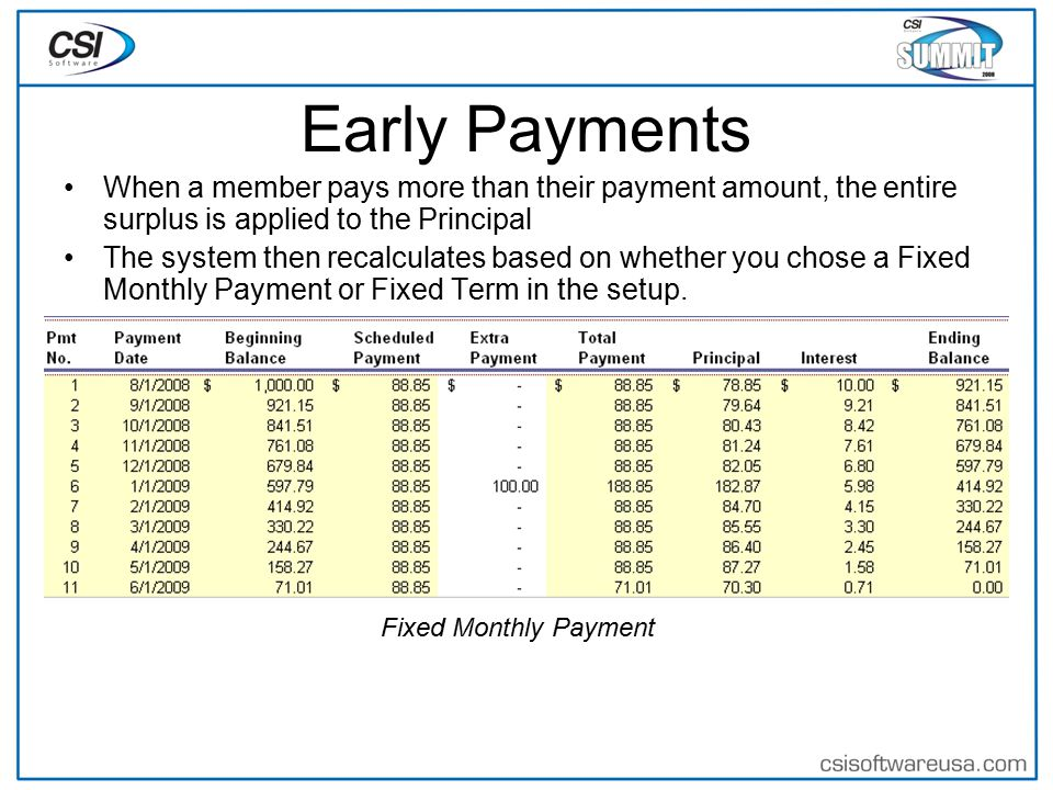 Early Payments When a member pays more than their payment amount, the entire surplus is applied to the Principal The system then recalculates based on whether you chose a Fixed Monthly Payment or Fixed Term in the setup.
