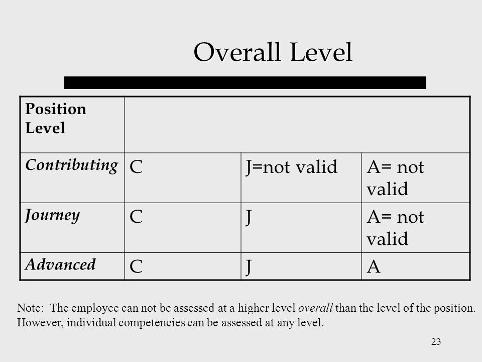 23 Overall Level Position Level Contributing CJ=not validA= not valid Journey CJA= not valid Advanced CJA Note: The employee can not be assessed at a