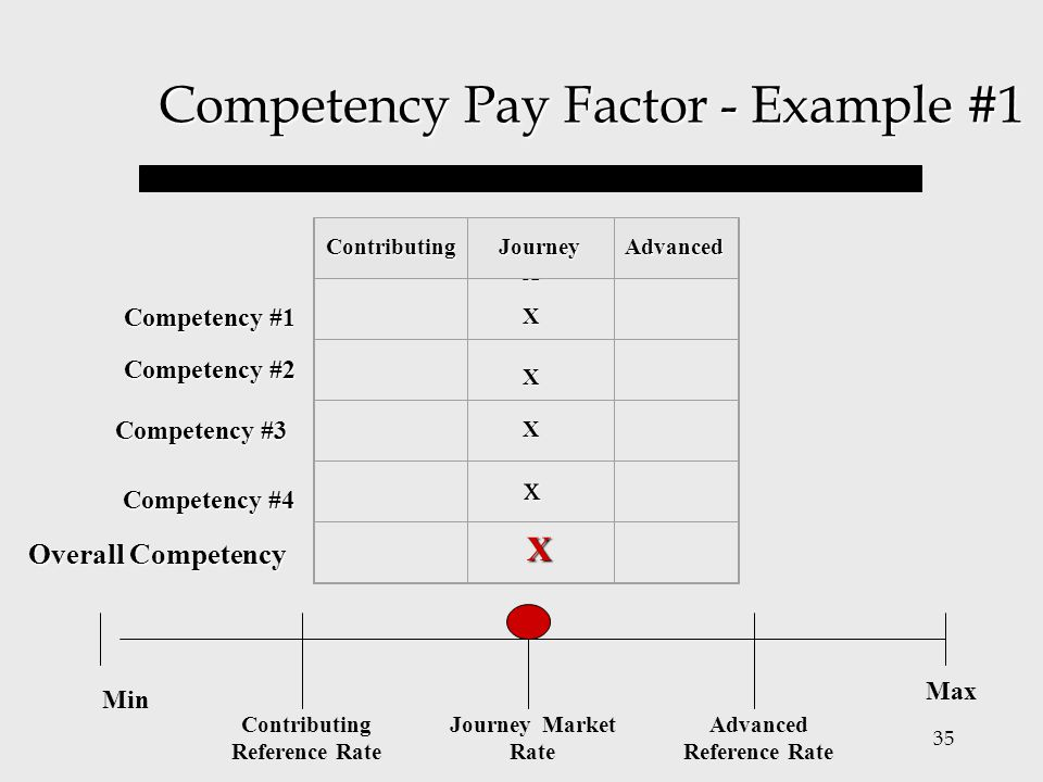 35 Competency Pay Factor - Example #1 Competency #1 X Competency #2 Competency #3 Competency #4 Overall Competency ContributingJourneyAdvanced X X X M