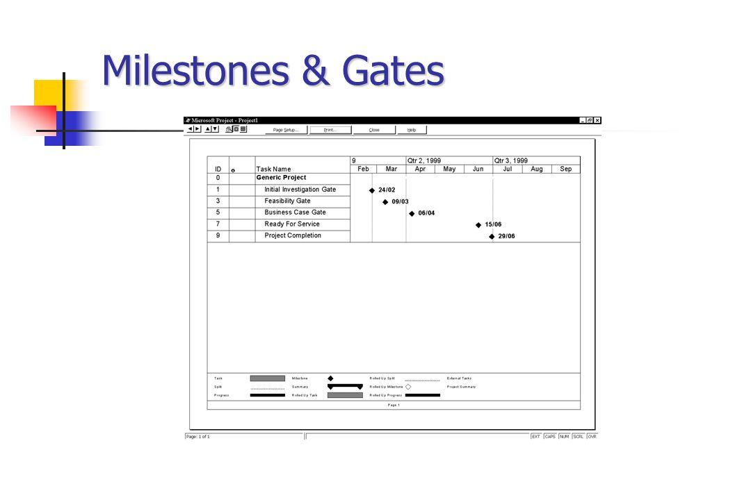 Milestones & Gates
