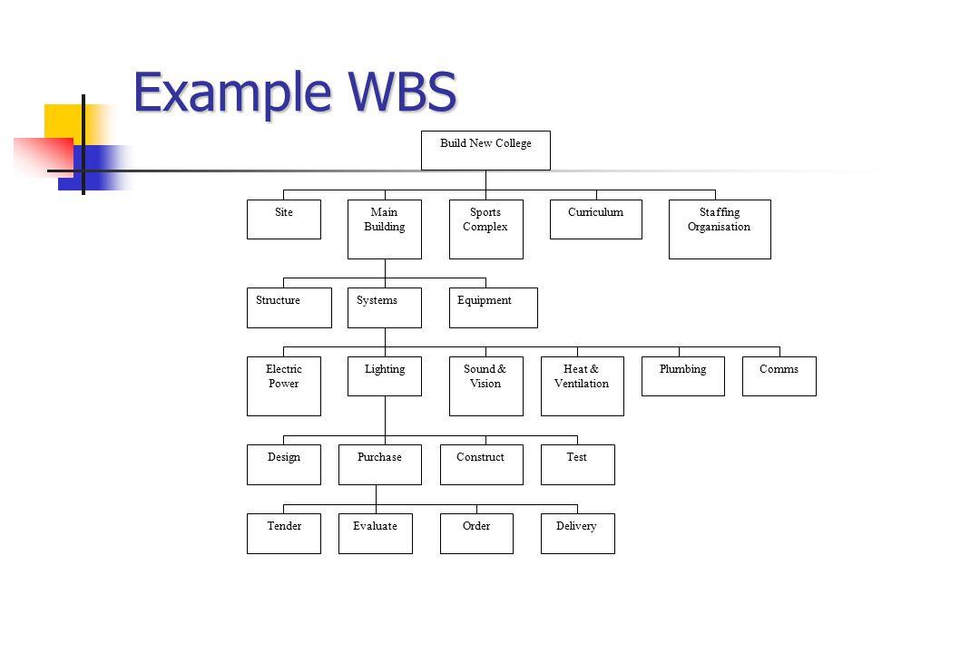 Basic WBS for Project Framework Level 1 Initial Investigation Level 2 Dev.