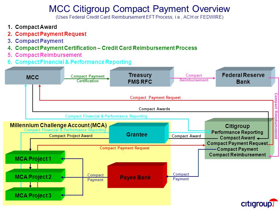 Citigroup Performance Reporting Compact Award Compact Payment Request Compact Payment Compact Reimbursement Treasury FMS RFC Compact Payment Certification Compact Awards 1.
