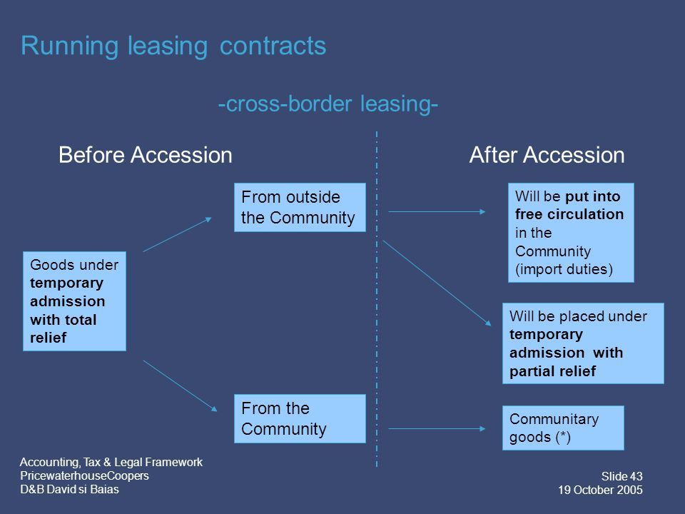 Accounting, Tax & Legal Framework PricewaterhouseCoopers D&B David si Baias Slide 43 19 October 2005 Running leasing contracts Goods under temporary admission with total relief Will be put into free circulation in the Community (import duties) From outside the Community From the Community Communitary goods (*) Will be placed under temporary admission with partial relief -cross-border leasing- Before AccessionAfter Accession