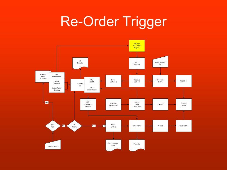 Re-Order Trigger