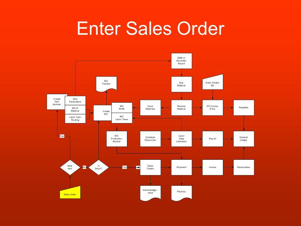 Enter Sales Order