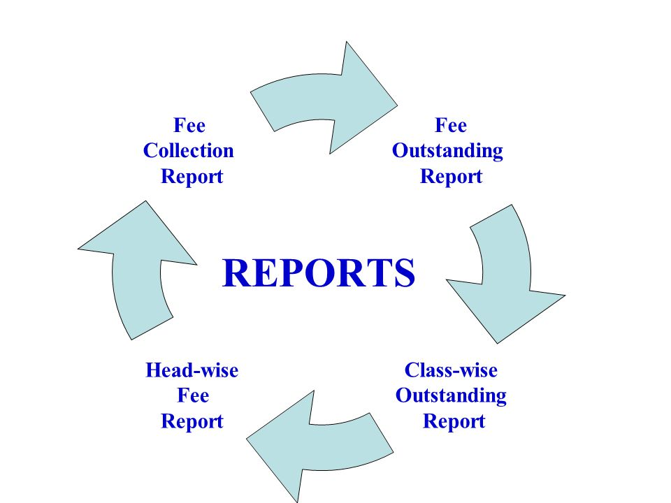 REPORTS Fee Outstanding Report Class-wise Outstanding Report Head-wise Fee Report Fee Collection Report