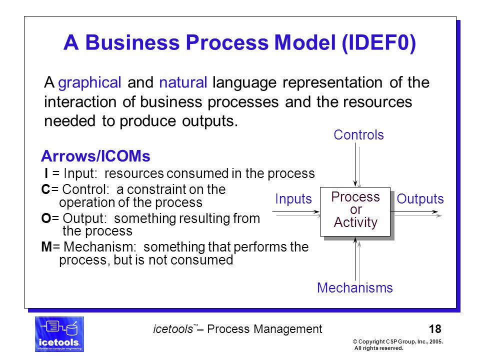 18 icetools – Process Management © Copyright CSP Group, Inc., 2005. All rights reserved. ™ Arrows/ICOMs I = Input: resources consumed in the process C