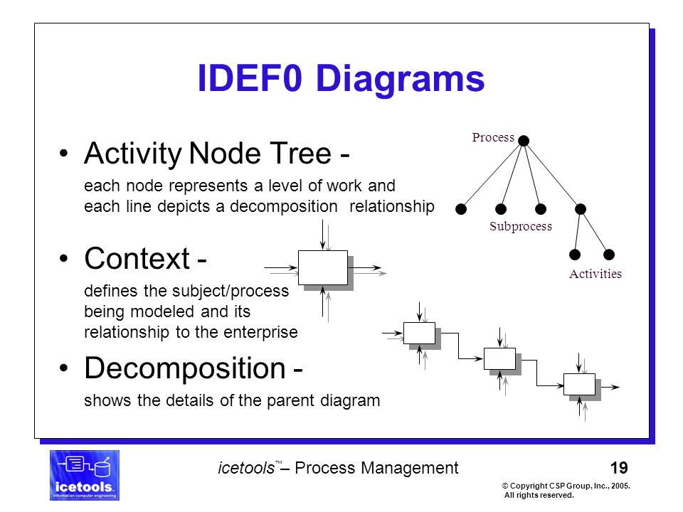 19 icetools – Process Management © Copyright CSP Group, Inc., 2005. All rights reserved. ™ Activity Node Tree - each node represents a level of work a