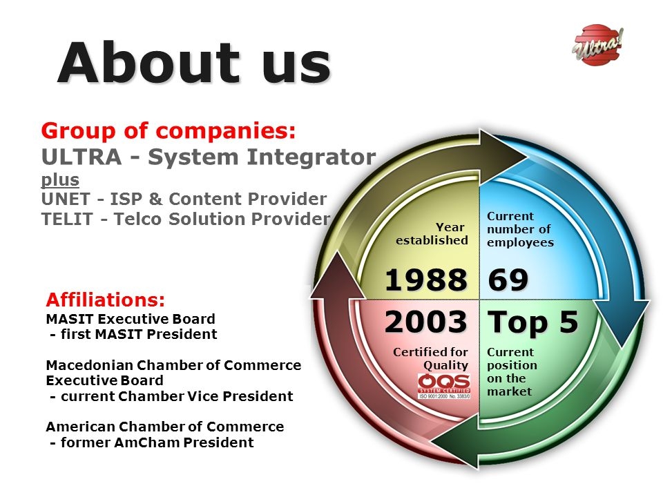 Group of companies: ULTRA - System Integrator plus UNET - ISP & Content Provider TELIT - Telco Solution Provider Year established 1988 Current number of employees 69 Current position on the market Top 5 2003 Certified for Quality About us Affiliations: MASIT Executive Board - first MASIT President Macedonian Chamber of Commerce Executive Board - current Chamber Vice President American Chamber of Commerce - former AmCham President