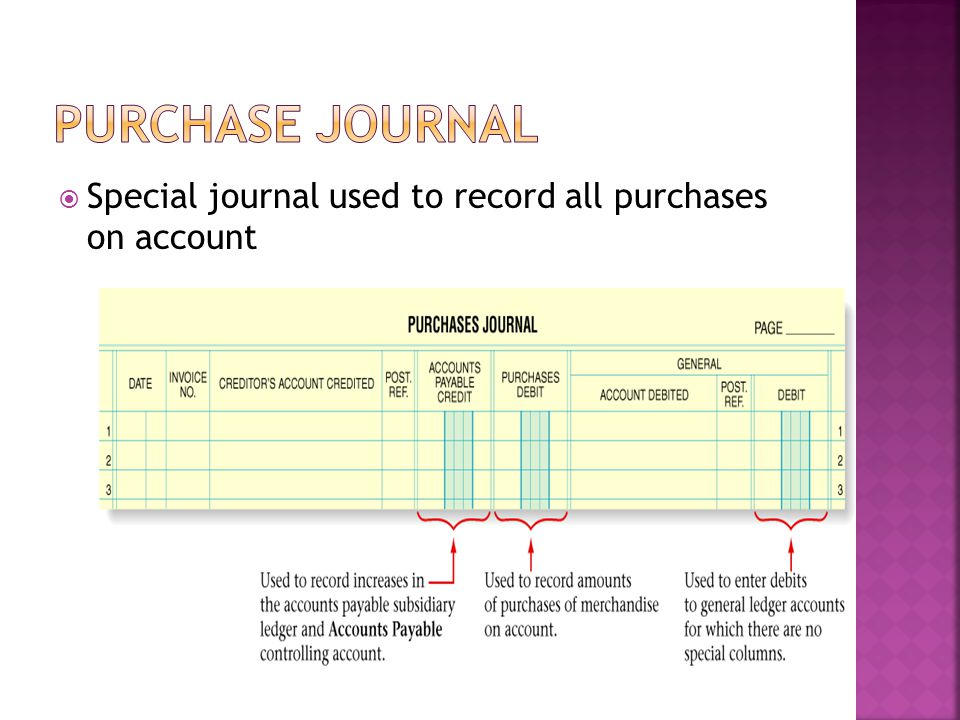  Special journal used to record all purchases on account
