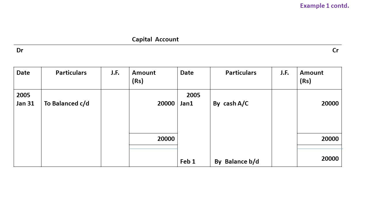 Capital Account DrCr DateParticularsJ.F.Amount (Rs) DateParticularsJ.F.Amount (Rs) 2005 Jan 31To Balanced c/d20000 2005 Jan1 Feb 1 By cash A/C By Balance b/d 20000 Example 1 contd.
