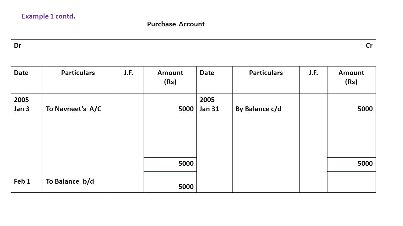Purchase Account DrCr DateParticularsJ.F.Amount (Rs) DateParticularsJ.F.Amount (Rs) 2005 Jan 3 Feb 1 To Navneet's A/C To Balance b/d 5000 2005 Jan 31 By Balance c/d5000 Example 1 contd.
