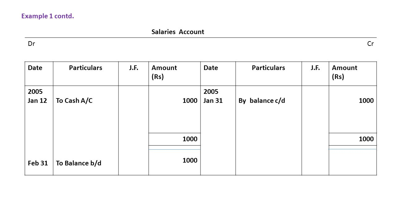 Salaries Account DrCr DateParticularsJ.F.Amount (Rs) DateParticularsJ.F.Amount (Rs) 2005 Jan 12 Feb 31 To Cash A/C To Balance b/d 1000 2005 Jan 31 By balance c/d1000 Example 1 contd.