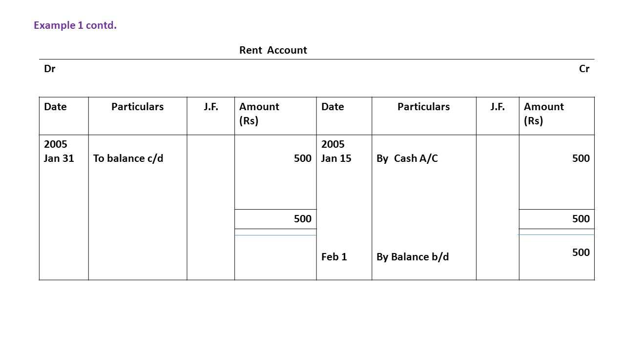 Rent Account DrCr DateParticularsJ.F.Amount (Rs) DateParticularsJ.F.Amount (Rs) 2005 Jan 31 To balance c/d500 2005 Jan 15 Feb 1 By Cash A/C By Balance b/d 500 Example 1 contd.