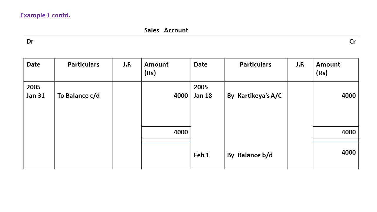Sales Account DrCr DateParticularsJ.F.Amount (Rs) DateParticularsJ.F.Amount (Rs) 2005 Jan 31 To Balance c/d4000 2005 Jan 18 Feb 1 By Kartikeya's A/C By Balance b/d 4000 Example 1 contd.
