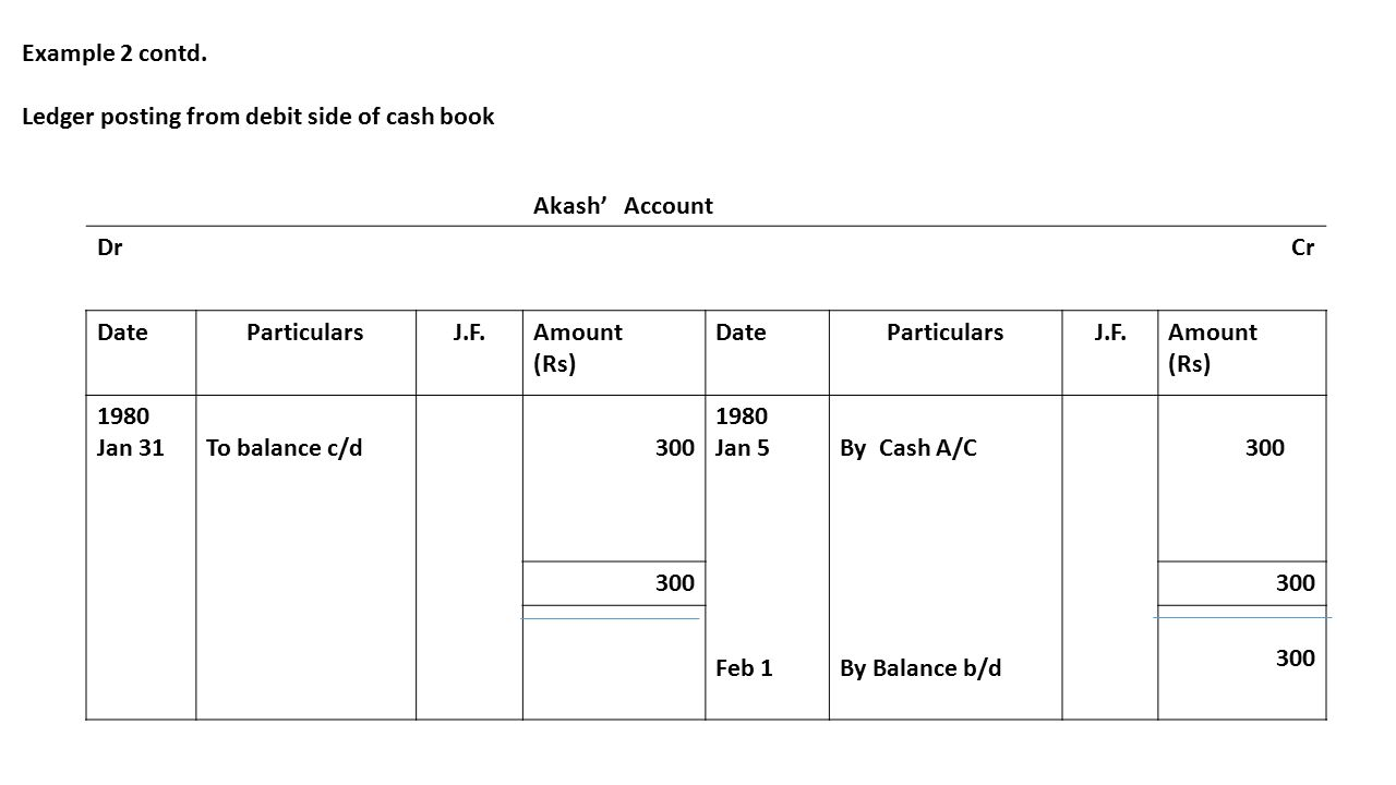 Example 2 contd. Ledger posting from debit side of cash book Akash' Account DrCr DateParticularsJ.F.Amount (Rs) DateParticularsJ.F.Amount (Rs) 1980 Ja