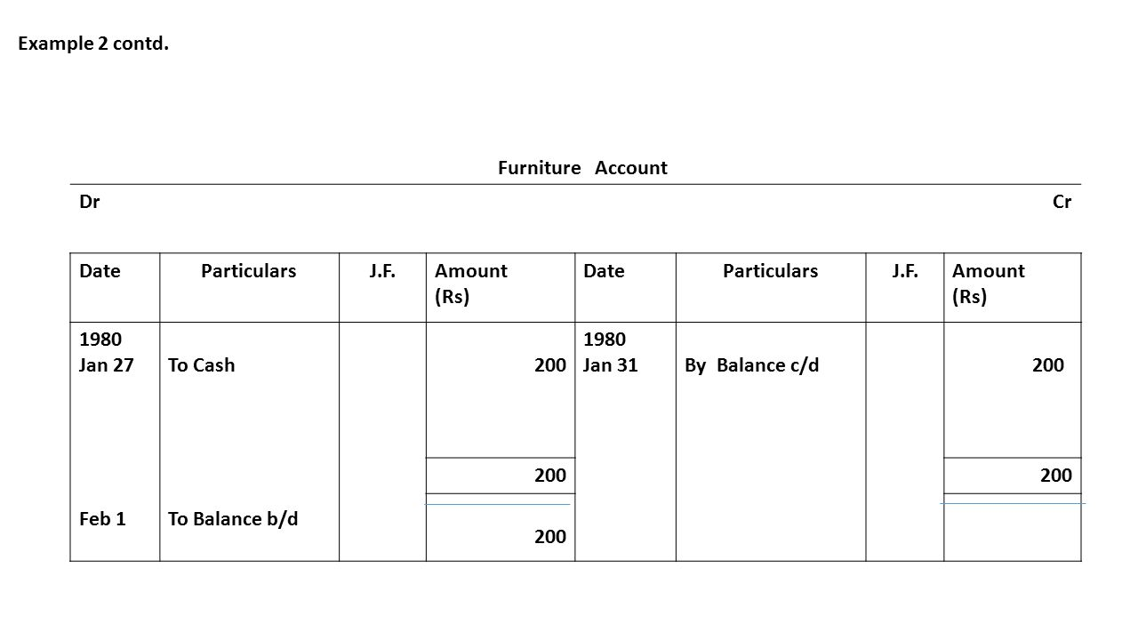 Example 2 contd. Furniture Account DrCr DateParticularsJ.F.Amount (Rs) DateParticularsJ.F.Amount (Rs) 1980 Jan 27 Feb 1 To Cash To Balance b/d 200 198