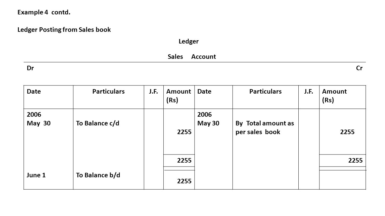 Example 4 contd. Ledger Posting from Sales book Sales Account DrCr DateParticularsJ.F.Amount (Rs) DateParticularsJ.F.Amount (Rs) 2006 May 30 June 1 To