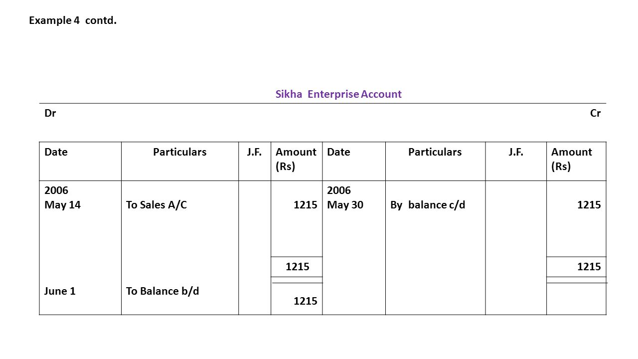 Example 4 contd. Sikha Enterprise Account DrCr DateParticularsJ.F.Amount (Rs) DateParticularsJ.F.Amount (Rs) 2006 May 14 June 1 To Sales A/C To Balanc