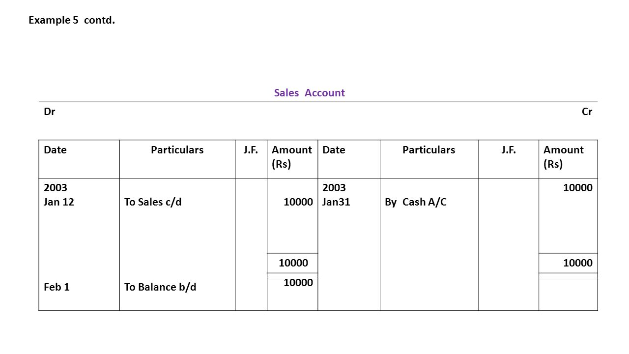 Example 5 contd. Sales Account DrCr DateParticularsJ.F.Amount (Rs) DateParticularsJ.F.Amount (Rs) 2003 Jan 12 Feb 1 To Sales c/d To Balance b/d 10000