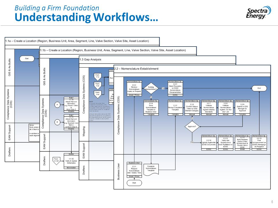 6 Building a Firm Foundation Understanding Workflows…