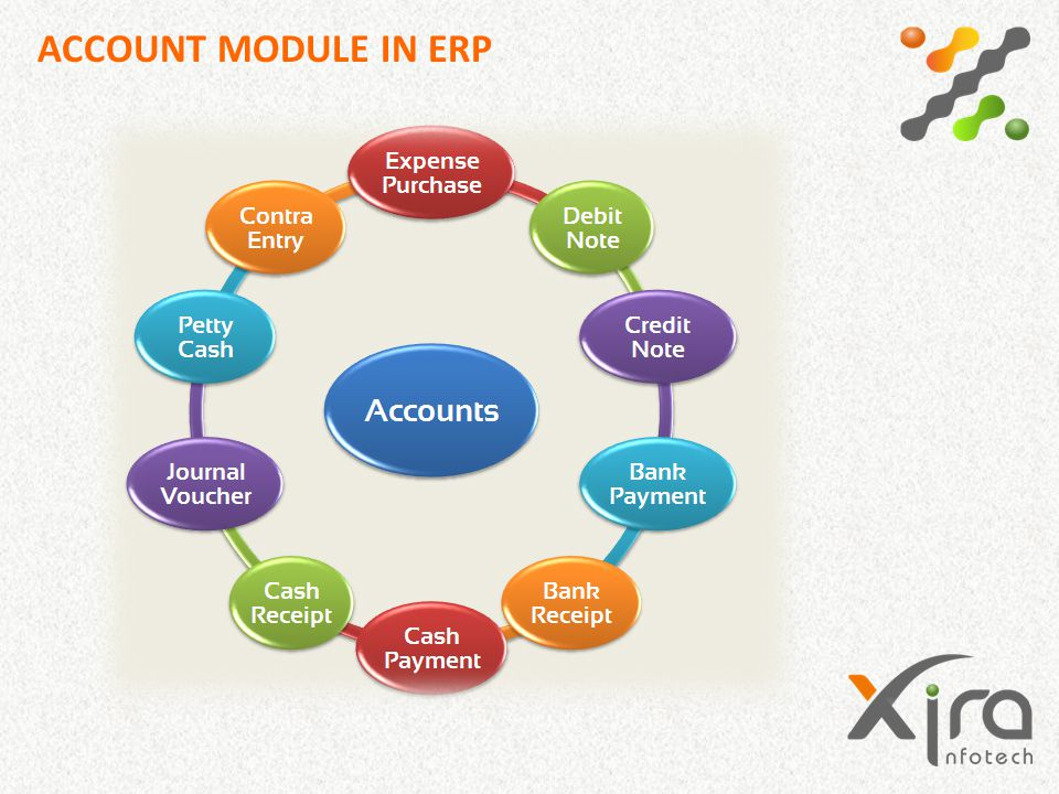 ACCOUNT MODULE IN ERP