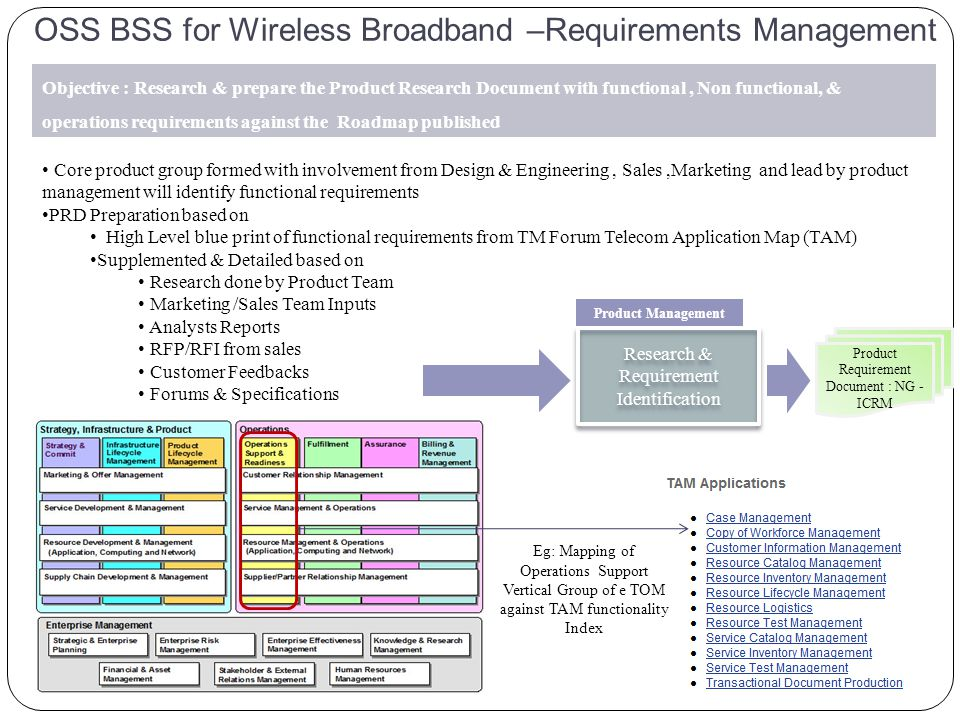 OSS BSS for Wireless Broadband –Requirements Management Objective : Research & prepare the Product Research Document with functional, Non functional, & operations requirements against the Roadmap published Core product group formed with involvement from Design & Engineering, Sales,Marketing and lead by product management will identify functional requirements PRD Preparation based on High Level blue print of functional requirements from TM Forum Telecom Application Map (TAM) Supplemented & Detailed based on Research done by Product Team Marketing /Sales Team Inputs Analysts Reports RFP/RFI from sales Customer Feedbacks Forums & Specifications Eg: Mapping of Operations Support Vertical Group of e TOM against TAM functionality Index Research & Requirement Identification Product Management Product Requirement Document : NG - ICRM
