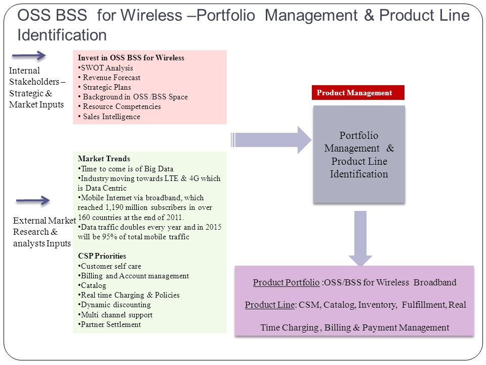 Portfolio Management & Product Line Identification Product Management OSS BSS for Wireless –Portfolio Management & Product Line Identification Market