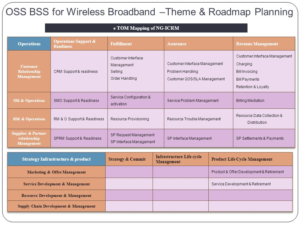 OSS BSS for Wireless Broadband –Theme & Roadmap Planning e TOM Mapping of NG-ICRM
