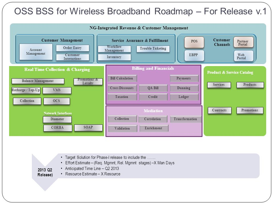 OSS BSS for Wireless Broadband Roadmap – For Release v.1 Operations Open Framework Billing and Financials Real Time Collection & Charging Mediation Balance Management Promotions & Loyalty Recharge / Top-Up VMS Bill CalculationPayments Cross DiscountsQA BillDunning TaxationCredit Collection Diameter Ledger Network Interfaces NG-Integrated Revenue & Customer Management POS Partner Portal Web Portal EBPP Services Products Contracts Promotions Product & Service Catalog Customer Management Service Assurance & Fulfillment Order Entry Account Management Trouble Ticketing Customer Interactions Workflow Management Inventory Collection OCS CORBA SOAP Validation Correlation Enrichment Transformation Customer Channels 2013 Q2 Release) Target Solution for Phase-I release to include the …….