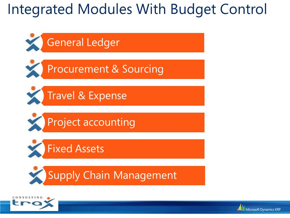 Integrated Modules With Budget Control General Ledger Procurement & Sourcing Travel & Expense Project accounting Fixed Assets Supply Chain Management