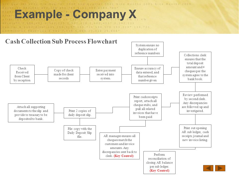 Example - Company X Cash Collection Sub Process Flowchart Check Received from Client by reception Enter payment received into system.