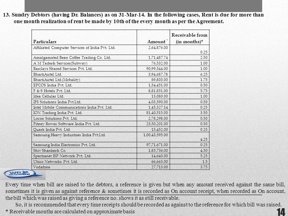 13. Sundry Debtors (having Dr. Balances) as on 31-Mar-14.