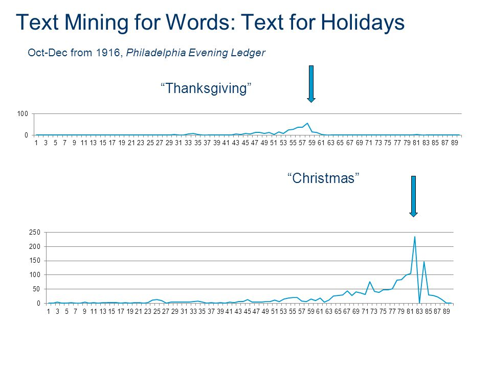 Text Mining for Words: Text for Holidays Oct-Dec from 1916, Philadelphia Evening Ledger Thanksgiving Christmas