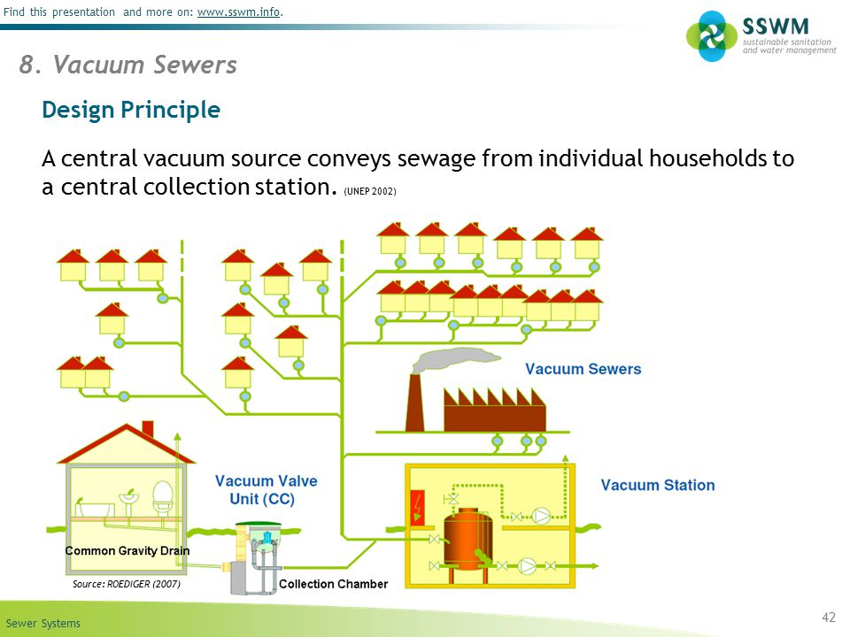 Sewer Systems Find this presentation and more on: www.sswm.info.www.sswm.info Design Principle A central vacuum source conveys sewage from individual