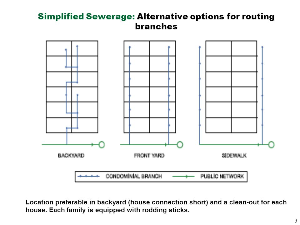 26 Simplified Sewerage: Alternative options for routing branches Location preferable in backyard (house connection short) and a clean-out for each hou