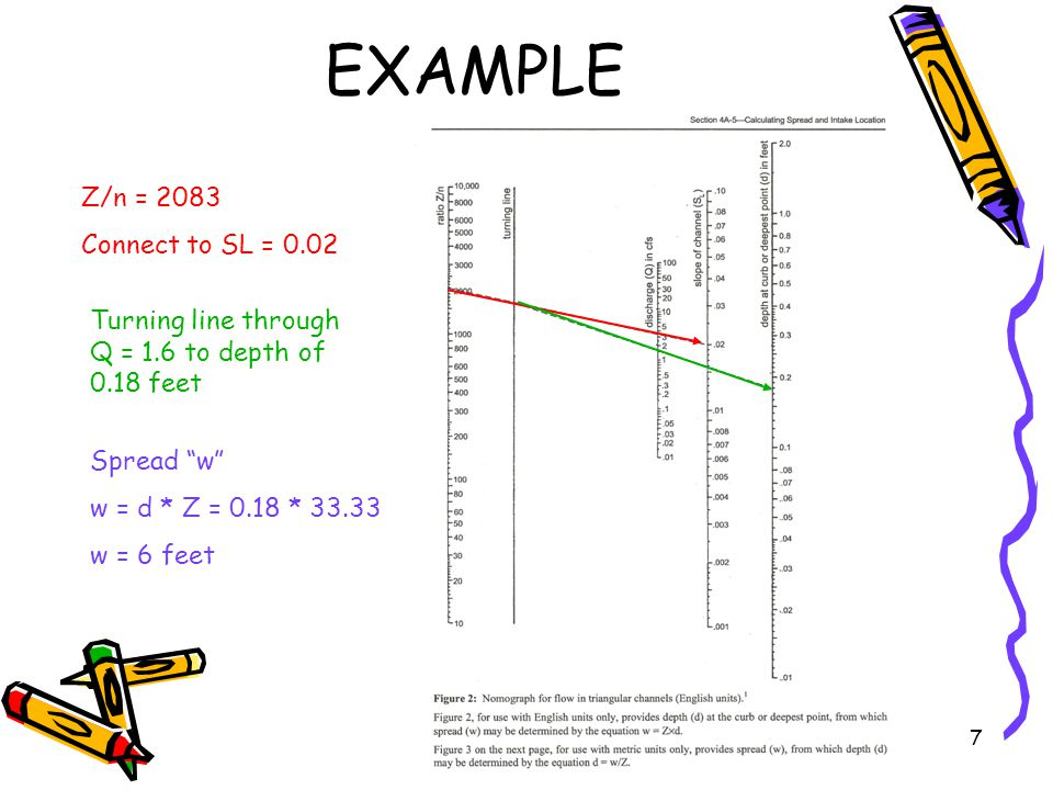 7 EXAMPLE Z/n = 2083 Connect to SL = 0.02 Turning line through Q = 1.6 to depth of 0.18 feet Spread w w = d * Z = 0.18 * 33.33 w = 6 feet