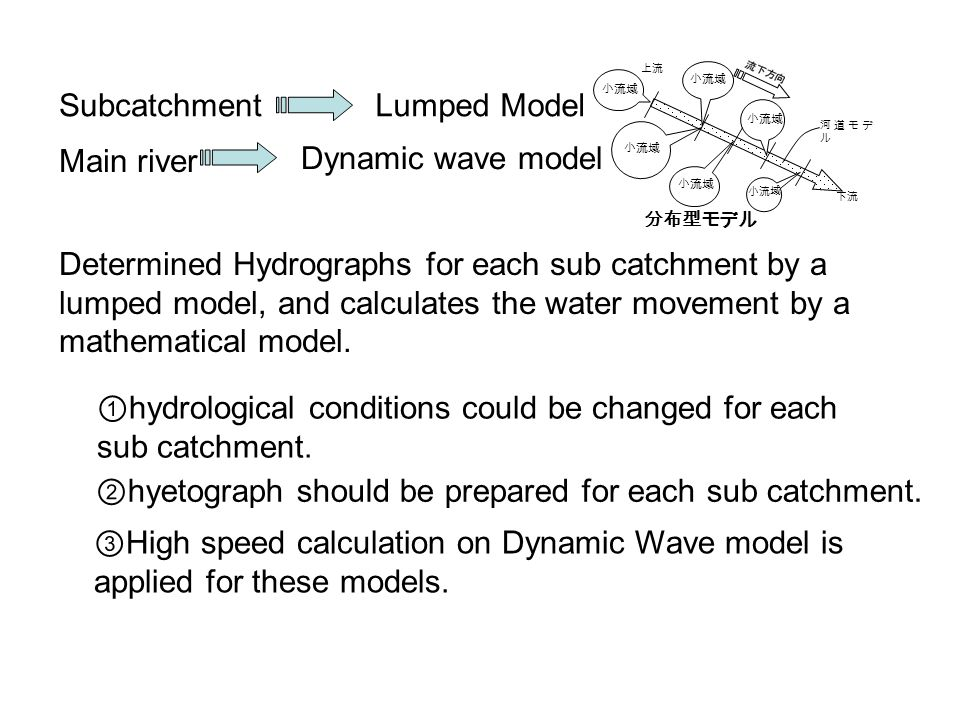 下流 上流 河道モデ ル 小流域 分布型モデル Main river Dynamic wave model SubcatchmentLumped Model Determined Hydrographs for each sub catchment by a lumped model, and calculates the water movement by a mathematical model.