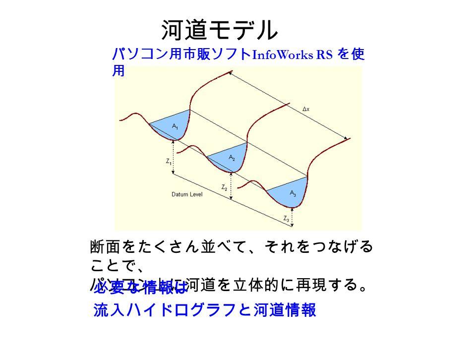 断面をたくさん並べて、それをつなげる ことで、 パソコン上に河道を立体的に再現する。 必要な情報は 流入ハイドログラフと河道情報 パソコン用市販ソフト InfoWorks RS を使 用 河道モデル