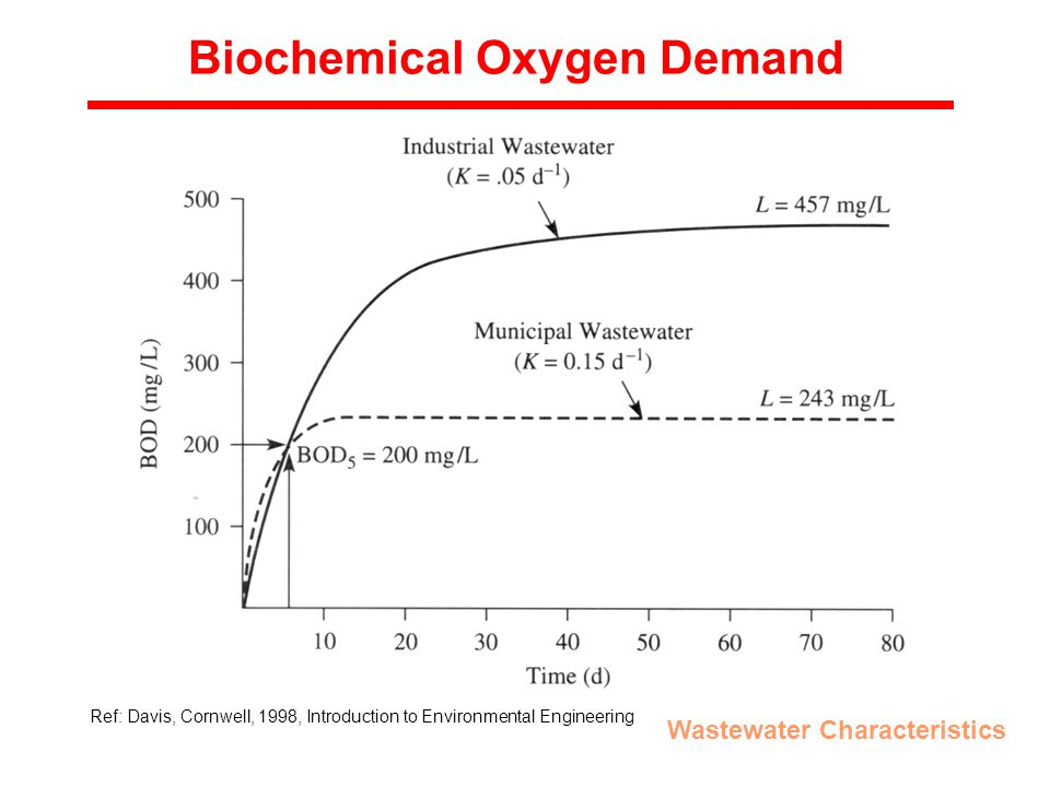 Biochemical Oxygen Demand Wastewater Characteristics Ref: Davis, Cornwell, 1998, Introduction to Environmental Engineering